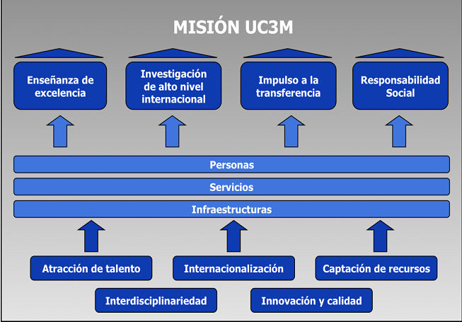 Cuadro Misión UC3M